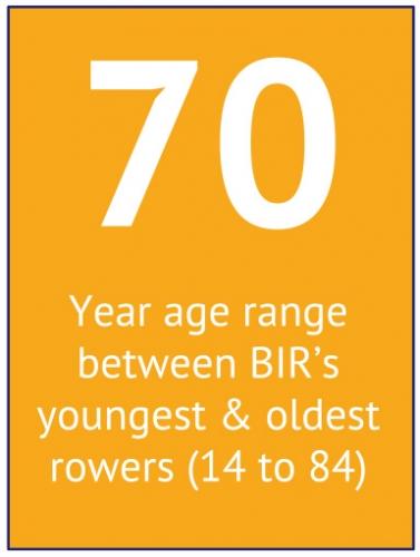 70 Year BIR Member Age Range